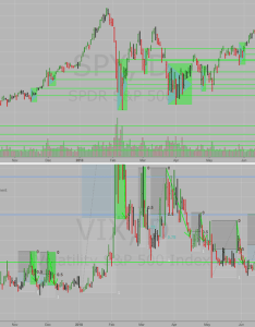Vix spikes provide future support also charts and quotes  tradingview rh