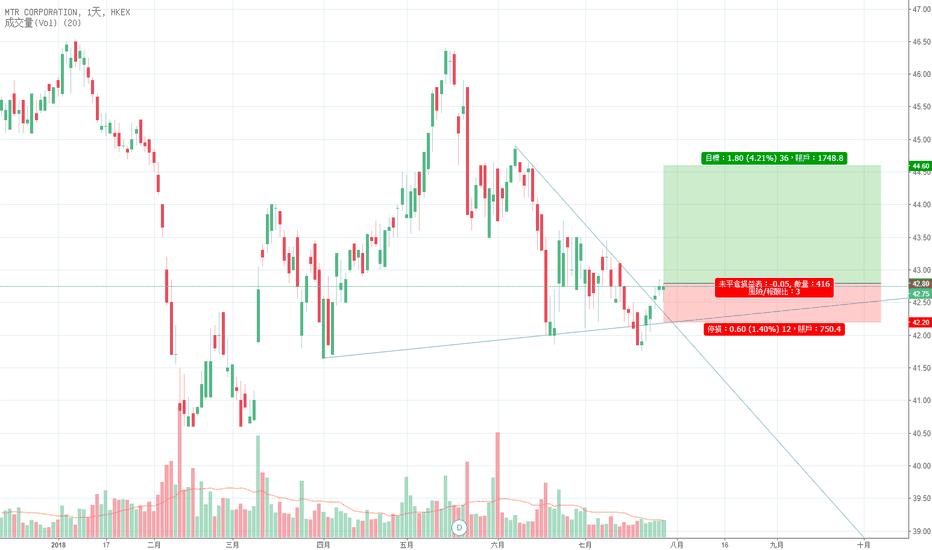 66股票價格和圖表 — HKEX:66 — TradingView