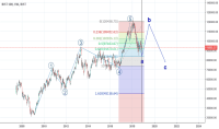 XU100 Charts and Quotes  TradingView