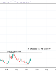 Vxx double bottom formation is in the making also stock price and chart  tradingview rh