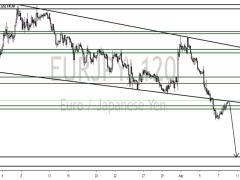 SELL EURJPY