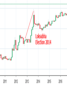 Usdinr usd inr  loksabha election also chart dollar to rupee rate tradingview india rh inadingview