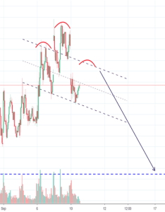 Vxx potential    market is about to reverse long also stock price and chart tradingview rh