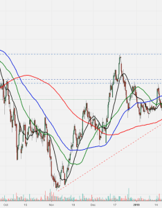 Dabur ort on pullback also free stock charts quotes and trade ideas  tradingview rh inadingview