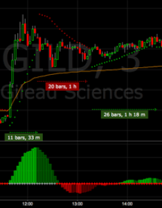 Gild using parabolic sars and squeeze indicators intraday also volume weighted average price vwap  technical rh tradingview