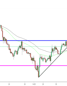 Eurjpy forecast on  sell also eur jpy chart  euro yen rate tradingview rh