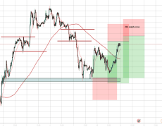 audjpy short term sells