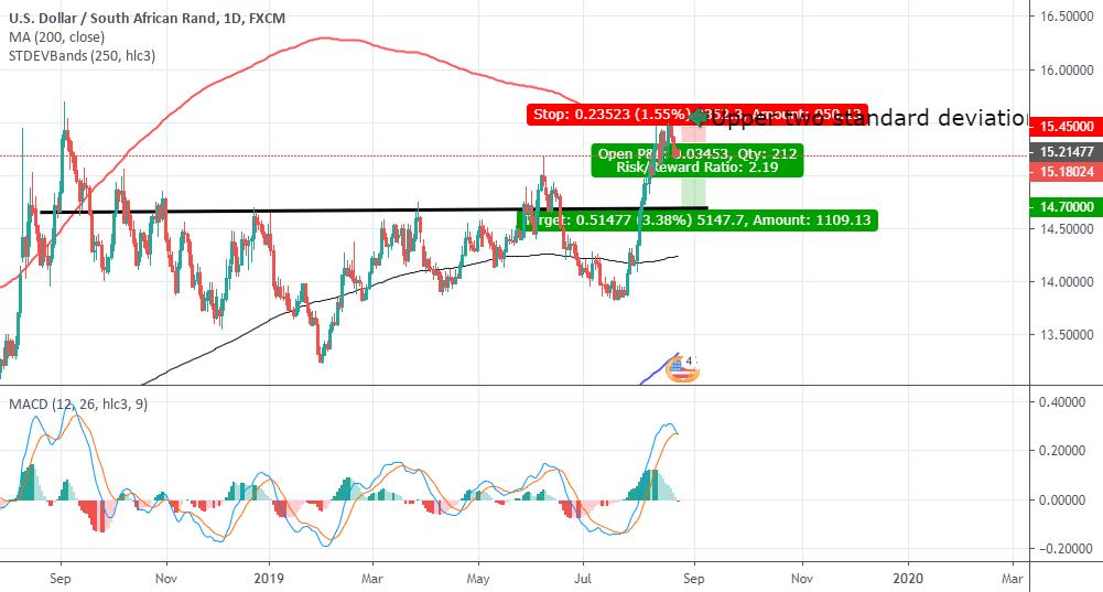USDZAR - rand strength to follow? for FX:USDZAR by Peet_Serfontein — TradingView