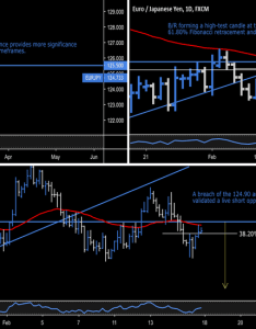 Eurjpy eury euro japanese yen active short position also eur jpy chart  rate tradingview rh