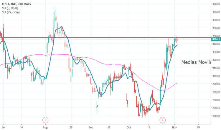 TSLA Stock Price and Chart — TradingView — United Kingdom