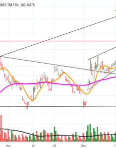 Vxx at support also stock price and chart  tradingview rh