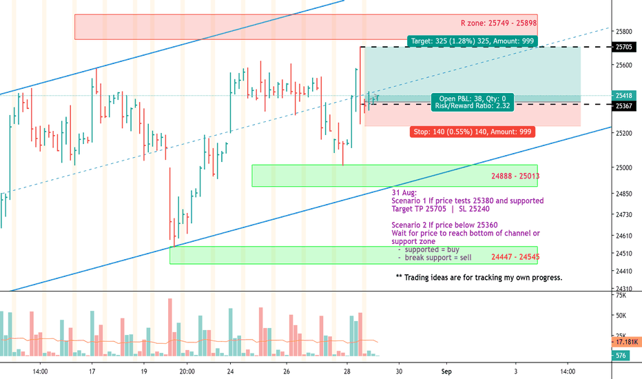 HSI1! Charts and Quotes — TradingView