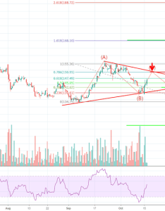 Vow trading opportunities volkswagen symmetrical triangle also stock price and chart  tradingview rh