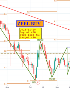 Zeel buy at stoploss target also ichimoku cloud  trend analysis tradingview india rh inadingview