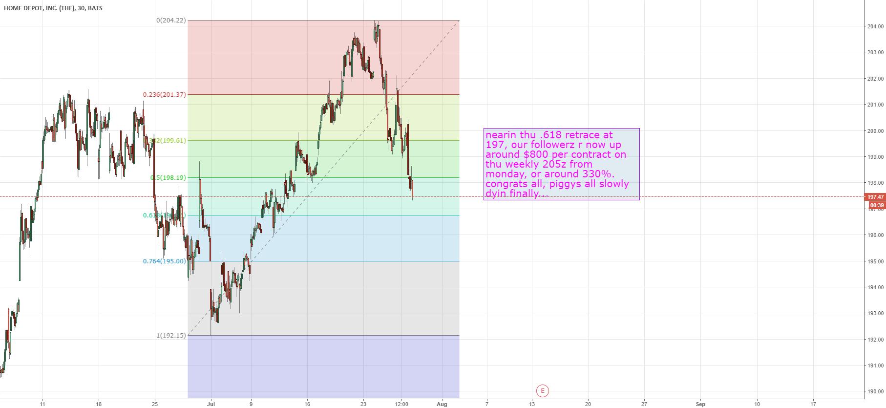 HD for NYSE:HD by nobullshytrader0 — TradingView