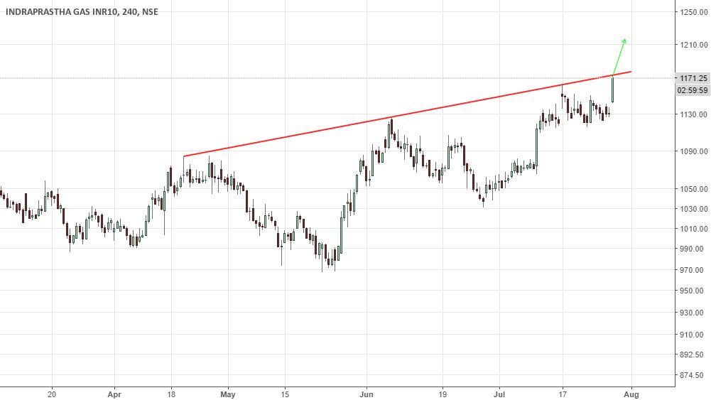 igl for NSE:IGL by kacharts — TradingView India