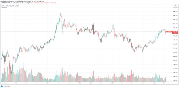 Złoto w dół na początku tygodnia wskutek umocnienia dolara i sugestii Fed