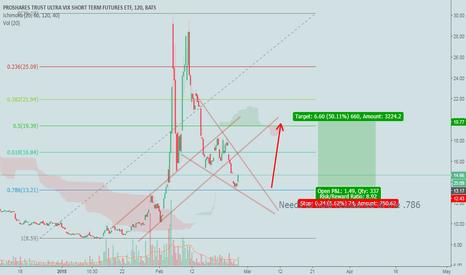 UVXY Stock Price and Chart — TradingView