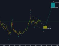 USDCAD: Long Term Elliot Wave Forecast