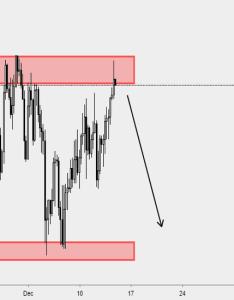 Eurjpy  short also eur jpy chart  euro yen rate tradingview rh