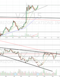 Vz megaphone breakout bull flagging look for continuation also stock price and chart  tradingview rh