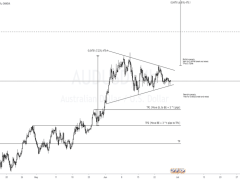AUDUSD Pennant Formation?