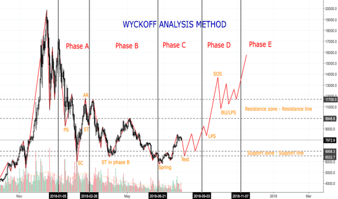 BTCUSD: Bitcoin - Wyckoff Method - Analysis