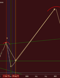 Dji djia rough sketches of the powering motor trend also dow jones index chart  quote tradingview rh
