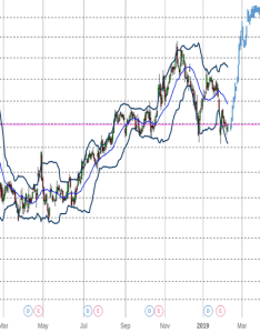 Vz long also stock price and chart  tradingview rh