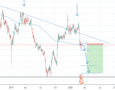 GBPJPY week analysis for 9th -14th