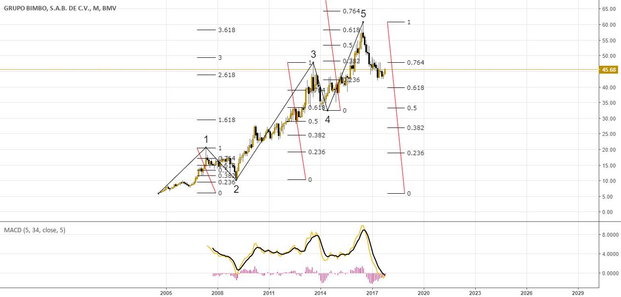 Scenario 1 for Bullish Elliott Wave Cycle for BMV:BIMBO/A