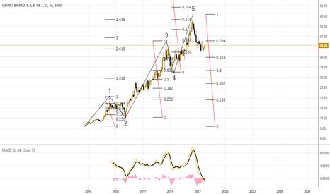 BIMBO/A Stock Price and Chart — BMV:BIMBO/A — TradingView