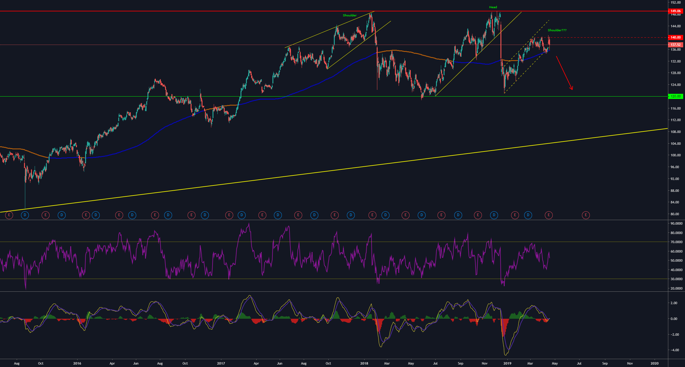 Johnson & Johnson head and shoulders for NYSE:JNJ by Antonio_trader — TradingView