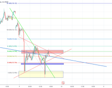 GBPJPY VIEW