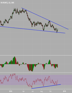 Euro futures falling wedge also  charts and quotes  tradingview rh