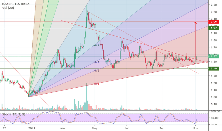 1337 Stock Price and Chart — HKEX:1337 — TradingView