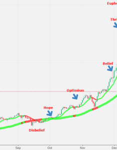 Wall street cheat sheet  psychology of  market cycle for bitstamp btcusd by msahin tradingview also rh