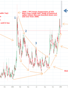 Vix spikes normal with decay harmonic vs now also charts and quotes  tradingview rh