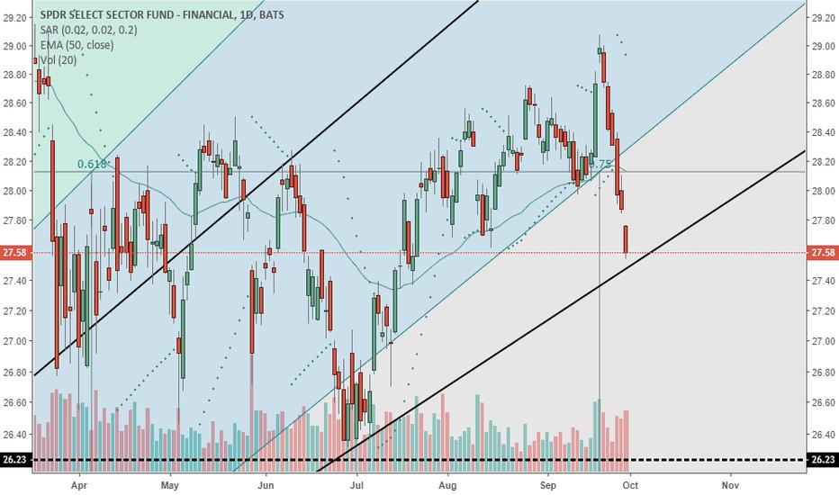 XLF Stock Price and Chart — TradingView