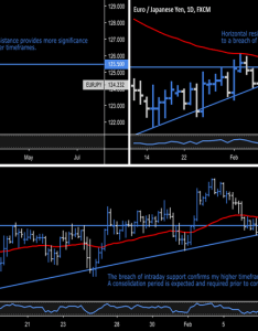 Eurjpy eury euro japanese yen rejection trend change also eur jpy chart  rate tradingview rh