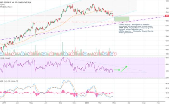 Lren3 Stock Price And Chart Bmfbovespa Lren3 Tradingview