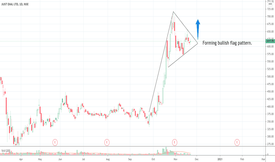 JUSTDIAL Stock Price and Chart — NSE:JUSTDIAL — TradingView