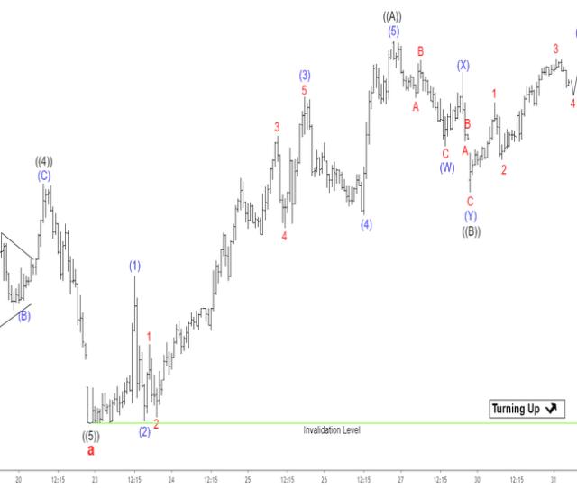 Dow Jones Futures Chart Dow  Futures Quotes Tradingview