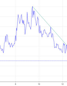 Vix upside breakout risk   double top also charts and quotes  tradingview rh