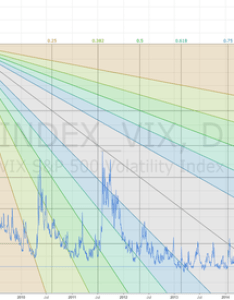 Index vix    fibonacci speed resistance also volatility yahoo historical data and rh tradingview