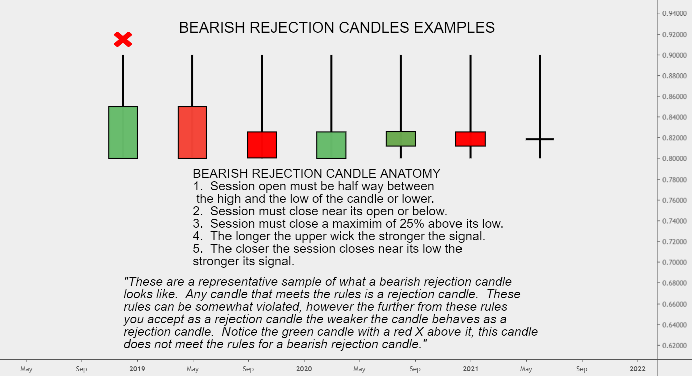 BEARISH REJECTION CANDLE EXAMPLES for FOREXCOM:EURGBP by