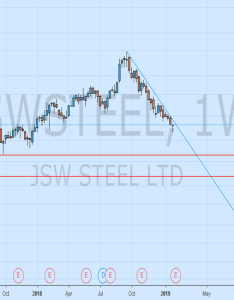 Jswsteel also stock price and chart  tradingview india rh inadingview