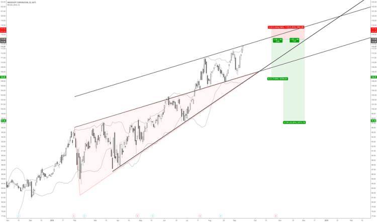 MSFT Stock Price and Chart — TradingView