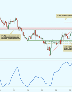 Eurjpy approaching resistance potential drop by trader tickmill  published october tradingview also rh