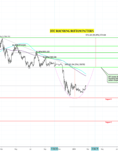 Btcusd btc daily rounding bottom reversal pattern same as gold also cryptocurrency  tradingview rh